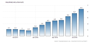 philippines-inflation-cpi