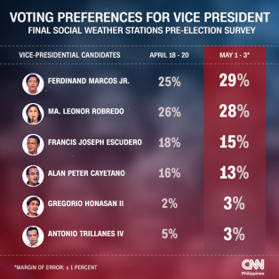 SWS-vice-presidentiables-may-elections-CNNPH